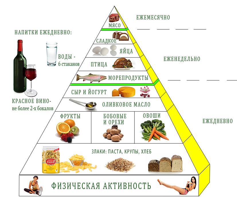 здоровое питание новосибирск купить